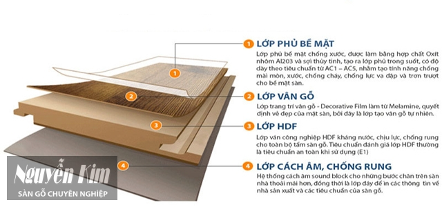 thông tin chung về sàn gỗ công nghiệp