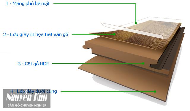 Cấu tạo sàn gỗ Versalife